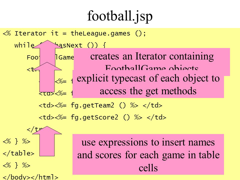 <% Iterator it = theLeague.games (); while (it.hasNext ()) { FootballGame fg = (FootballGame) it.next (); %> creates an Iterator containing FootballGa