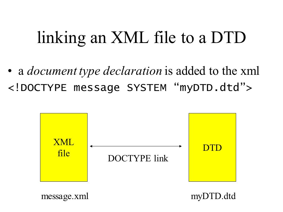 linking an XML file to a DTD a document type declaration is added to the xml XML file DTD DOCTYPE link myDTD.dtdmessage.xml