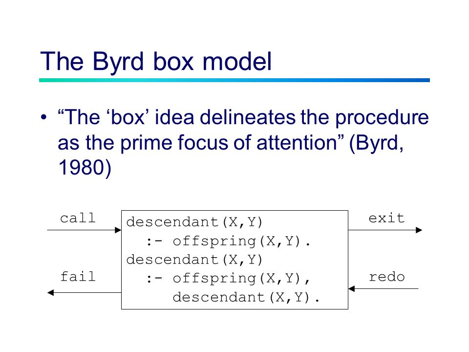 The Byrd box model The box idea delineates the procedure as the prime focus of attention (Byrd, 1980) descendant(X,Y) :- offspring(X,Y).