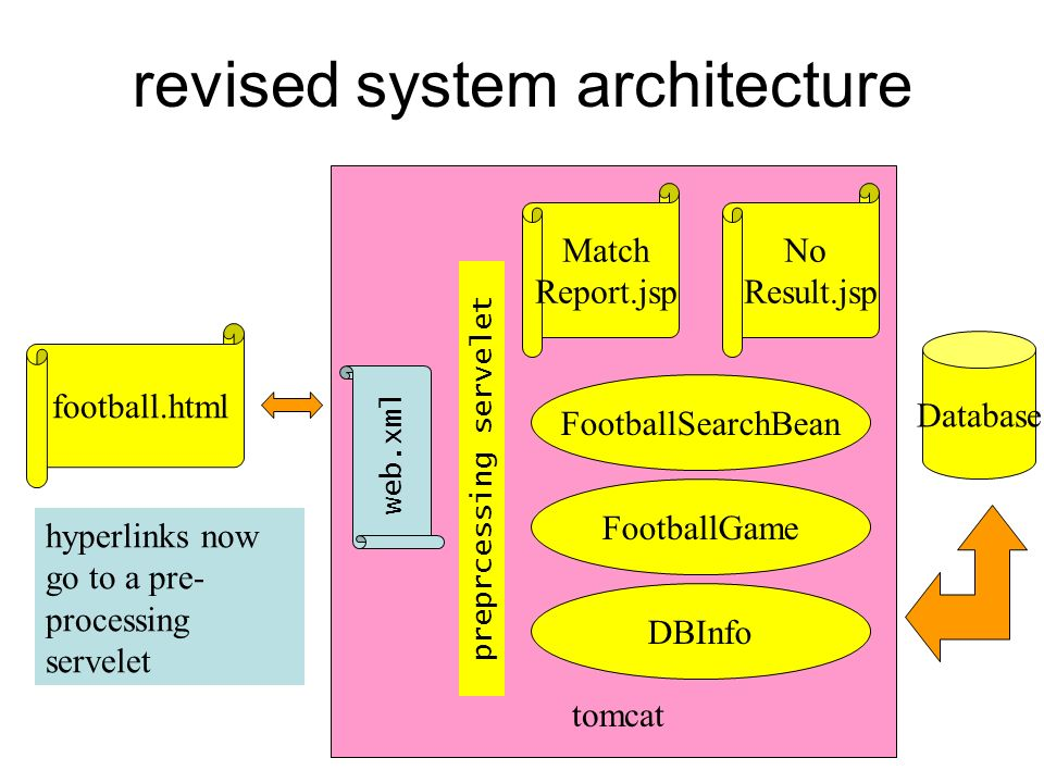 revised system architecture football.html Match Report.jsp FootballSearchBean FootballGame DBInfo Database tomcat hyperlinks now go to a pre- processi