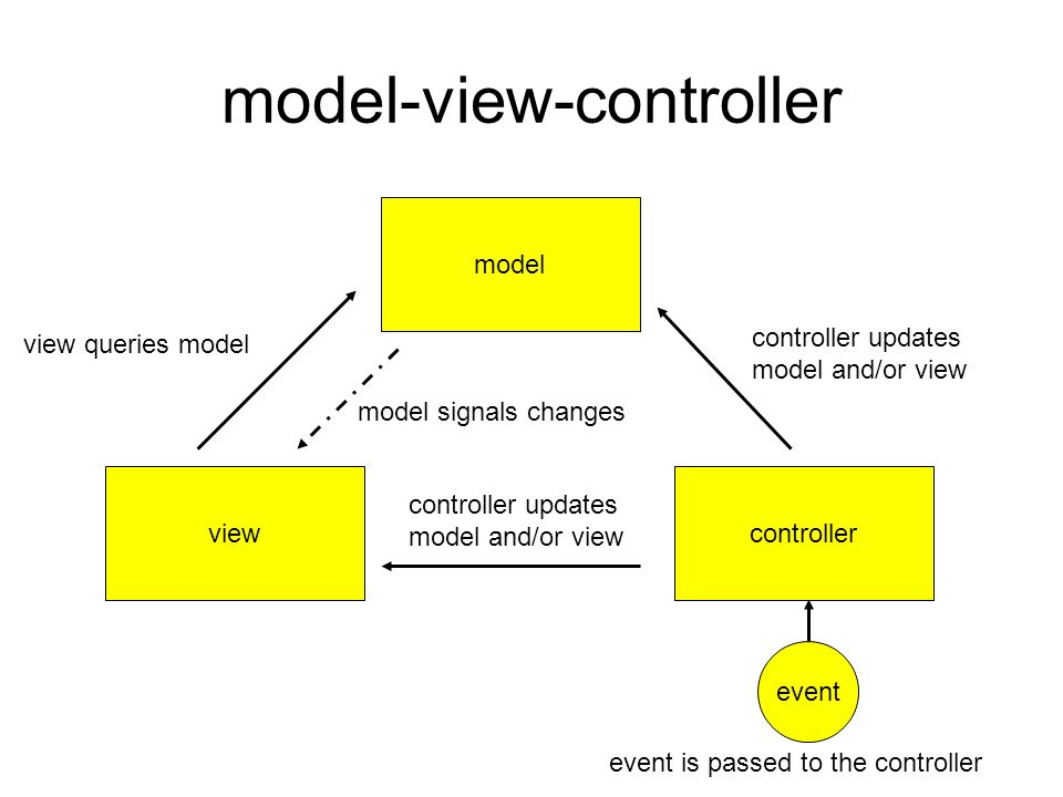 model-view-controller model viewcontroller event event is passed to the controller controller updates model and/or view view queries model model signals changes