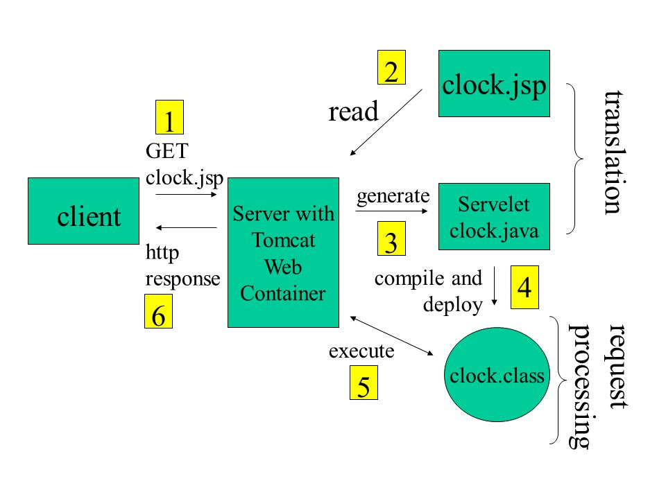 Server with Tomcat Web Container client translation request processing GET clock.jsp 1 clock.jsp read 2 Servelet clock.java generate 3 clock.class com