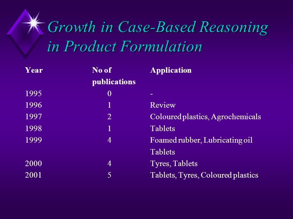 Growth in Case-Based Reasoning in Product Formulation YearNo of Application publications 19950- 19961Review 19972Coloured plastics, Agrochemicals 1998