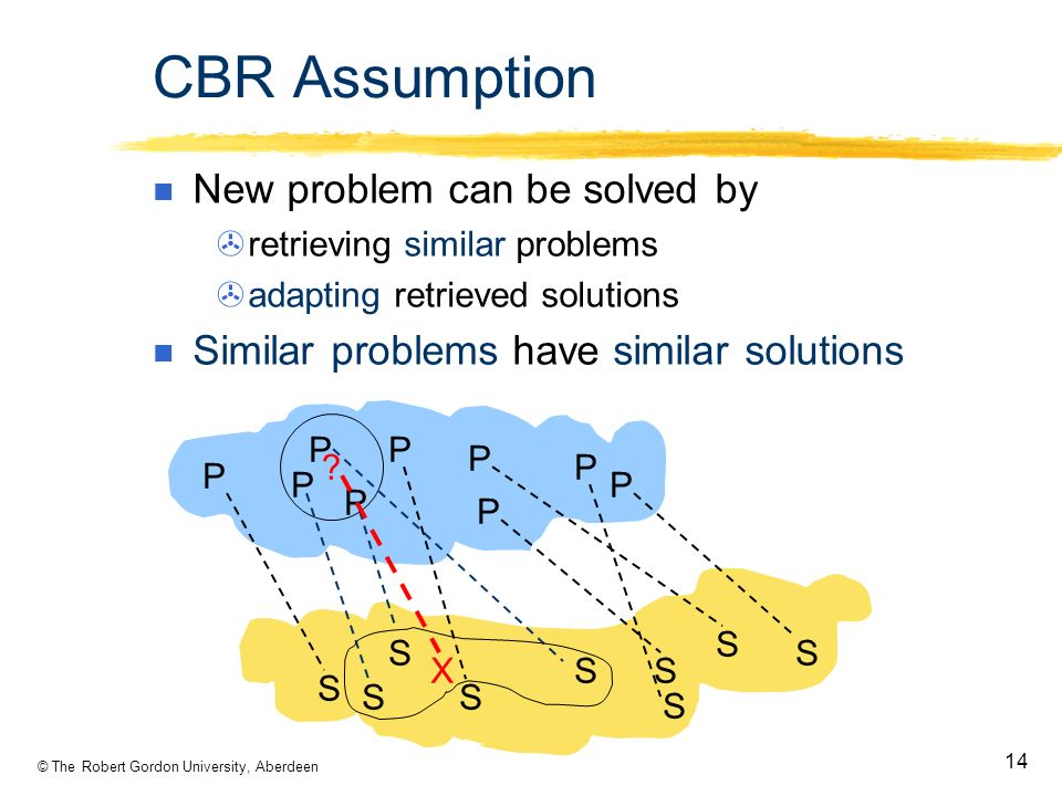 © The Robert Gordon University, Aberdeen 14 CBR Assumption New problem can be solved by retrieving similar problems adapting retrieved solutions Similar problems have similar solutions .