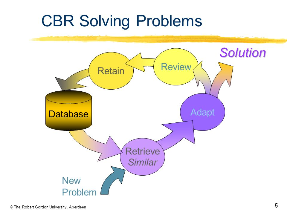 © The Robert Gordon University, Aberdeen 5 Retain Review Adapt Retrieve Database New Problem SimilarSolution CBR Solving Problems