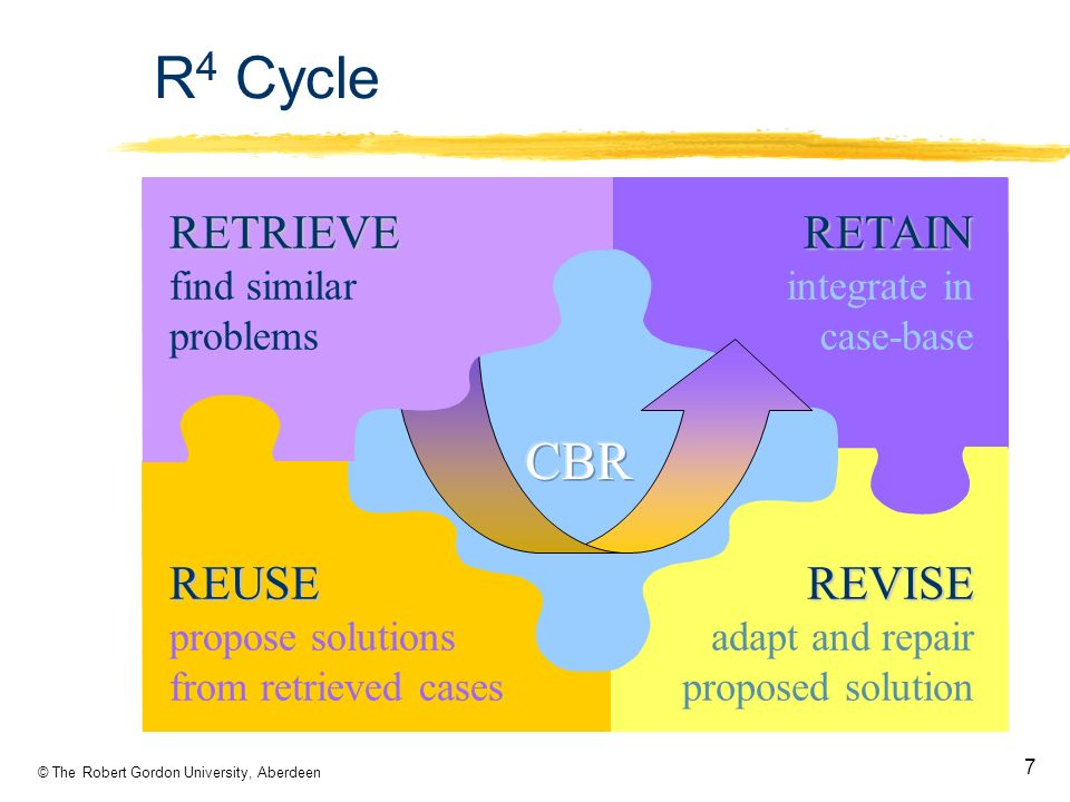 © The Robert Gordon University, Aberdeen 7 R 4 Cycle REUSE propose solutions from retrieved casesREVISE adapt and repair proposed solution RETAIN integrate in case-baseRETRIEVE find similar problems