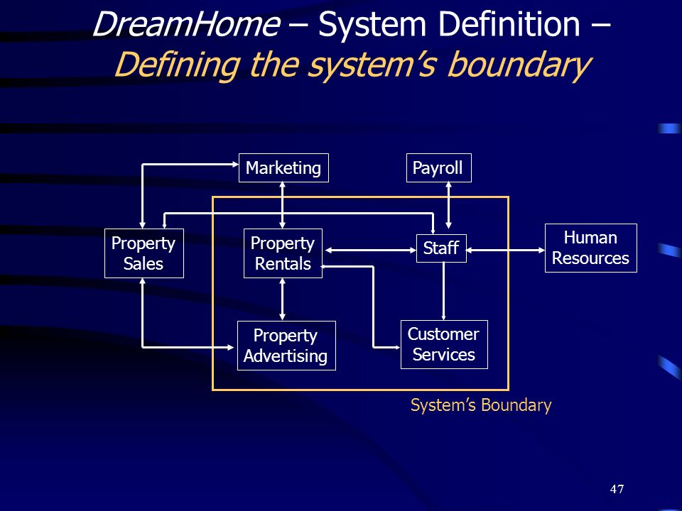 47 DreamHome – System Definition – Defining the systems boundary Property Advertising Property Rentals Customer Services Staff Human Resources Payroll