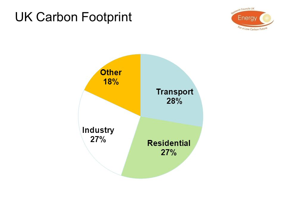 UK Carbon Footprint