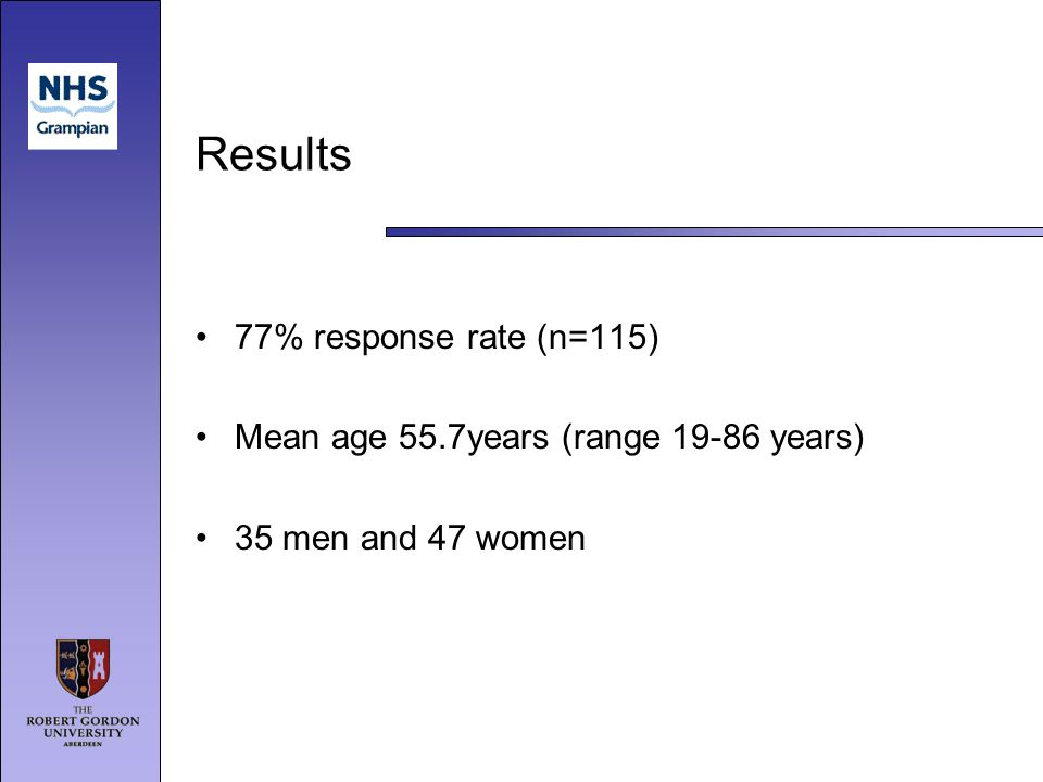 Results 77% response rate (n=115) Mean age 55.7years (range 19-86 years) 35 men and 47 women