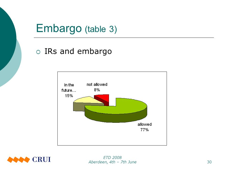 ETD 2008 Aberdeen, 4th – 7th June30 Embargo (table 3) IRs and embargo