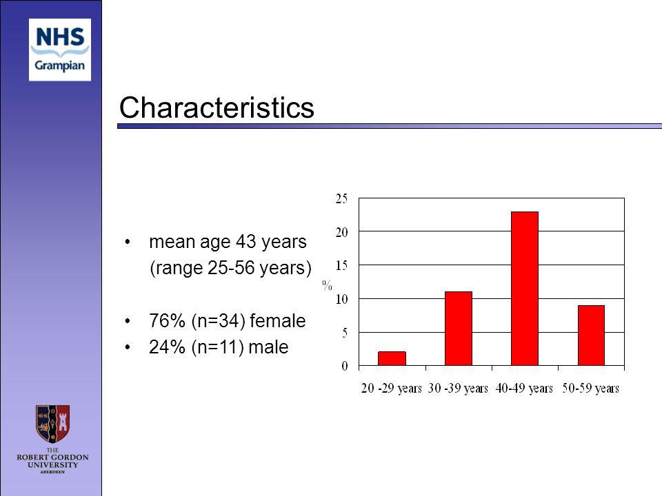 Characteristics mean age 43 years (range 25-56 years) 76% (n=34) female 24% (n=11) male