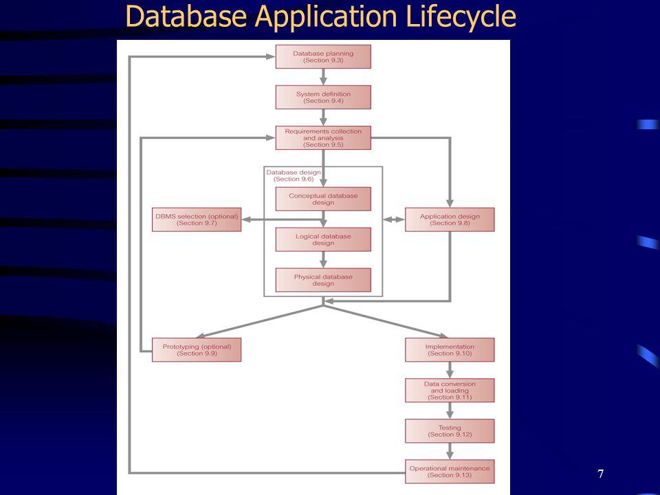 7 Database Application Lifecycle