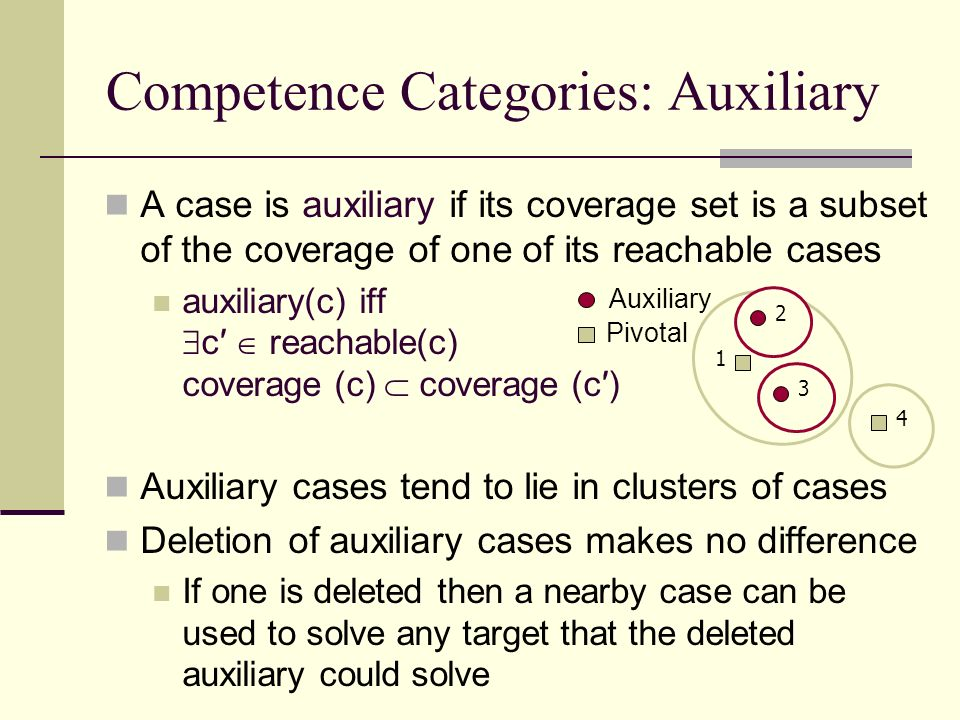 Competence Categories: Auxiliary A case is auxiliary if its coverage set is a subset of the coverage of one of its reachable cases auxiliary(c) iff c reachable(c) coverage (c) coverage (c) Auxiliary cases tend to lie in clusters of cases Deletion of auxiliary cases makes no difference If one is deleted then a nearby case can be used to solve any target that the deleted auxiliary could solve Pivotal Auxiliary 1 4 2 3