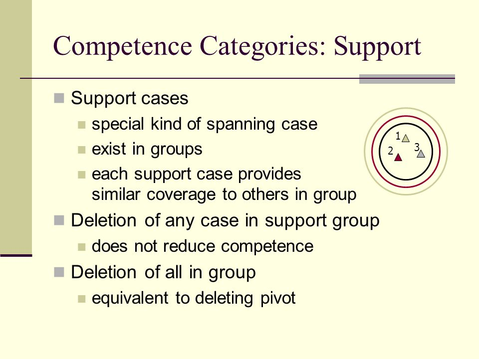 Competence Categories: Support Support cases special kind of spanning case exist in groups each support case provides similar coverage to others in group Deletion of any case in support group does not reduce competence Deletion of all in group equivalent to deleting pivot 1 2 3