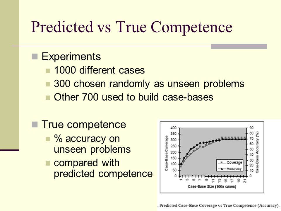 Predicted vs True Competence Experiments 1000 different cases 300 chosen randomly as unseen problems Other 700 used to build case-bases True competence % accuracy on unseen problems compared with predicted competence