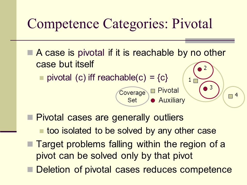 Competence Categories: Pivotal A case is pivotal if it is reachable by no other case but itself pivotal (c) iff reachable(c) = {c} Pivotal cases are generally outliers too isolated to be solved by any other case Target problems falling within the region of a pivot can be solved only by that pivot Deletion of pivotal cases reduces competence Pivotal Auxiliary 1 4 2 3 Coverage Set