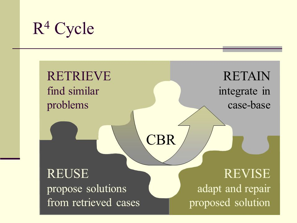 R 4 Cycle REUSE propose solutions from retrieved cases REVISE adapt and repair proposed solution CBR RETAIN integrate in case-base RETRIEVE find simil