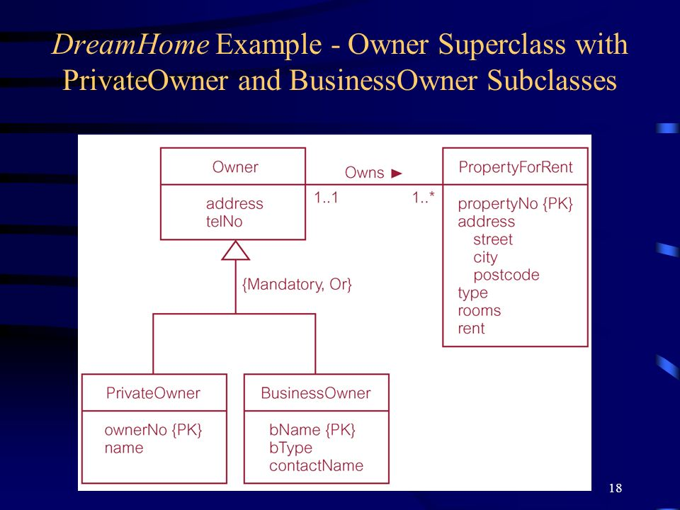 18 DreamHome Example - Owner Superclass with PrivateOwner and BusinessOwner Subclasses
