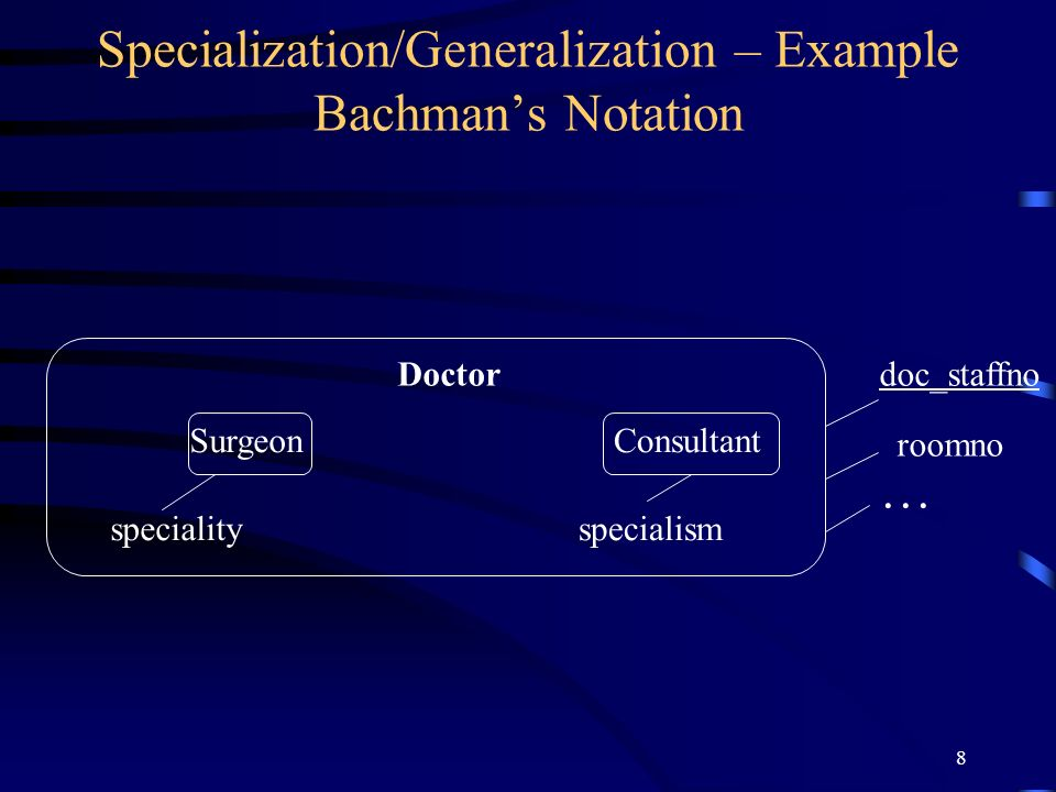 8 Specialization/Generalization – Example Bachmans Notation Doctor SurgeonConsultant specialityspecialism doc_staffno roomno …