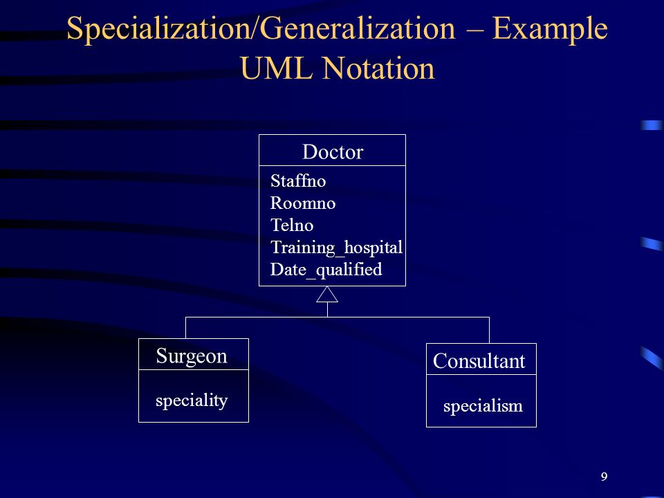 9 Specialization/Generalization – Example UML Notation Doctor Surgeon Consultant speciality specialism Staffno Roomno Telno Training_hospital Date_qualified