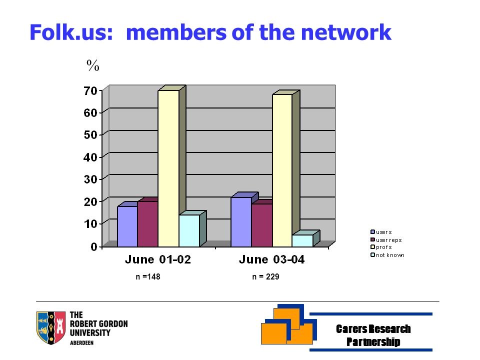 Carers Research Partnership Folk.us: members of the network % n =148 n = 229