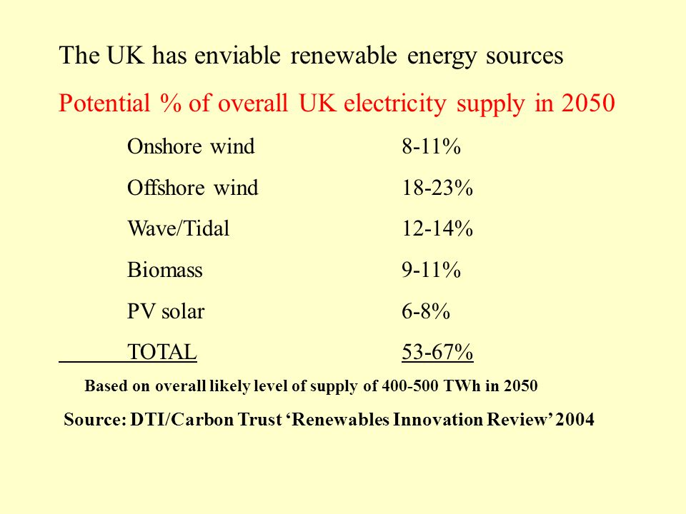 The UK has enviable renewable energy sources Potential % of overall UK electricity supply in 2050 Onshore wind8-11% Offshore wind18-23% Wave/Tidal12-14% Biomass9-11% PV solar6-8% TOTAL53-67% Based on overall likely level of supply of 400-500 TWh in 2050 Source: DTI/Carbon Trust Renewables Innovation Review 2004