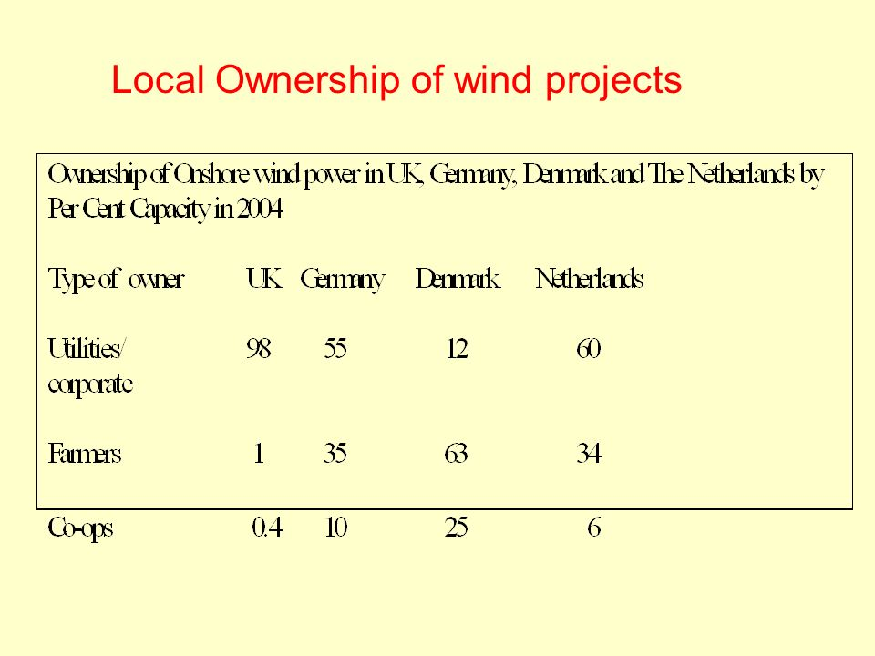 Local Ownership of wind projects