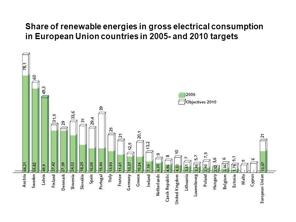 Share of renewable energies in gross electrical consumption in European Union countries in 2005- and 2010 targets