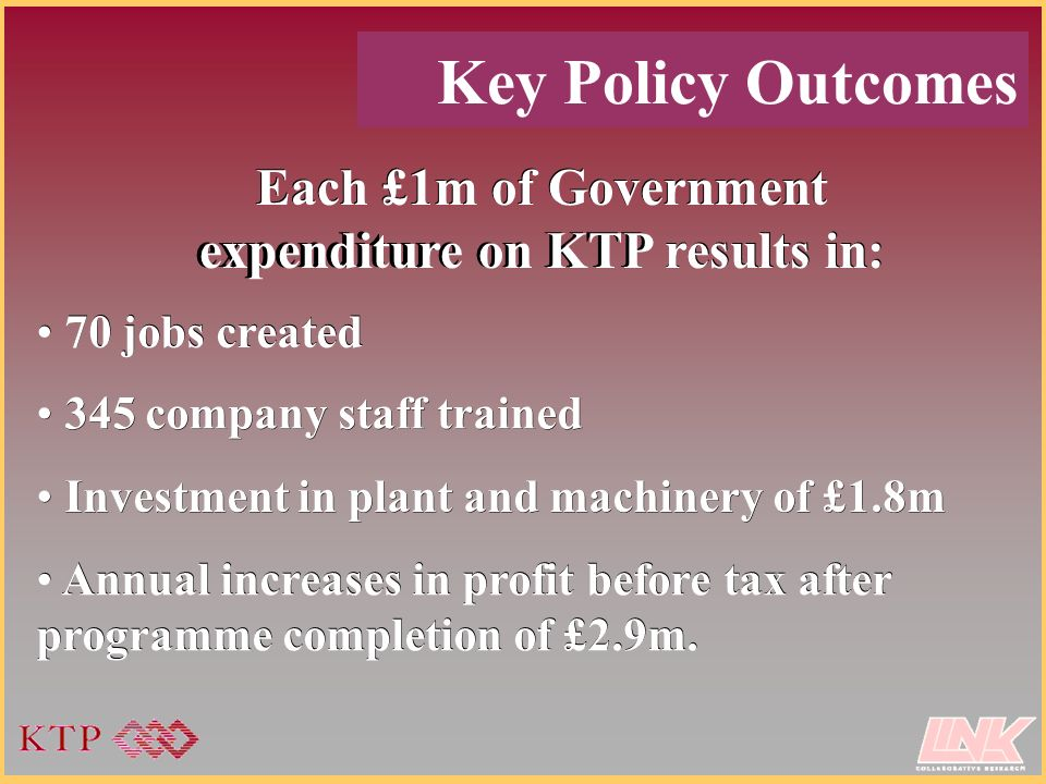 Key Policy Outcomes Each £1m of Government expenditure on KTP results in: 70 jobs created 345 company staff trained Investment in plant and machinery of £1.8m Annual increases in profit before tax after programme completion of £2.9m.