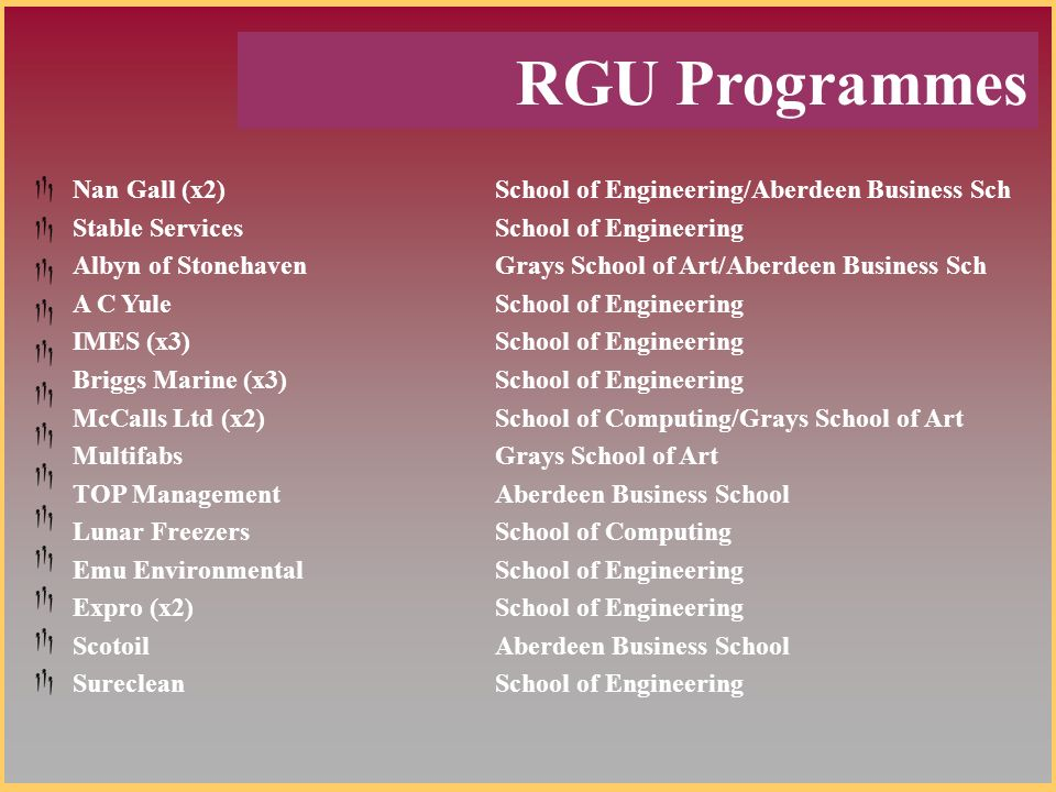 RGU Programmes Nan Gall (x2)School of Engineering/Aberdeen Business Sch Stable ServicesSchool of Engineering Albyn of StonehavenGrays School of Art/Aberdeen Business Sch A C YuleSchool of Engineering IMES (x3)School of Engineering Briggs Marine (x3)School of Engineering McCalls Ltd (x2)School of Computing/Grays School of Art MultifabsGrays School of Art TOP ManagementAberdeen Business School Lunar FreezersSchool of Computing Emu EnvironmentalSchool of Engineering Expro (x2)School of Engineering ScotoilAberdeen Business School SurecleanSchool of Engineering