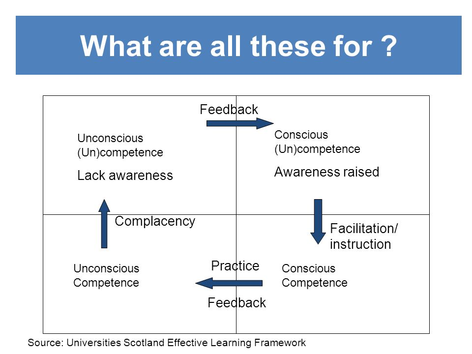 What are all these for ? Unconscious (Un)competence Lack awareness Conscious (Un)competence Awareness raised Conscious Competence Unconscious Competen