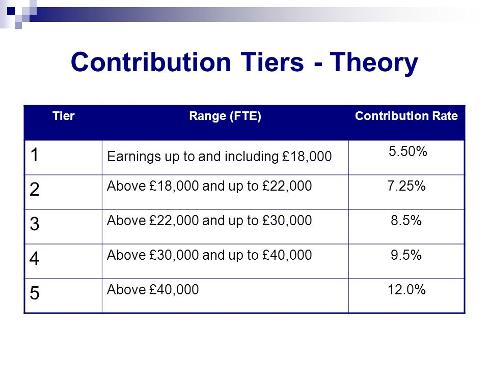 Contribution Tier – Practical Cont rateFTE pay (min) FTE pay (max) Cont rateFTE pay (min) FTE pay (max) 5.5Up to£18,5296.3£26,223£27,441 5.6£18,530£19,6876.4£27,442£28,780 5.7£19,688£20,9996.5£28,781£30,169 5.8£21,000£22,2646.6£30,170£31,228 5.9£22,265£23,1376.7£31,229£32,363 6.0£23,138£24,0816.8£32,364£33,584 6.1£24,082£25,1066.9£33,585£34,901 6.2£25,107£26,2227.0£34,902£36,326 And so on and so on...