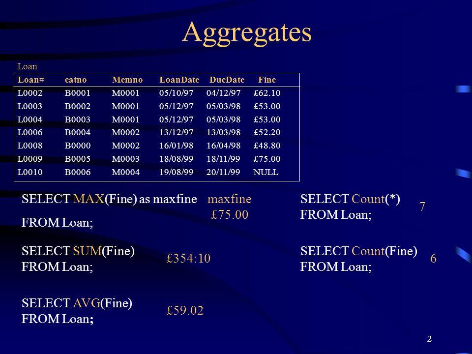 2 Aggregates SELECT MAX(Fine) as maxfine FROM Loan; Loan Loan#catnoMemnoLoanDate DueDate Fine L0002B0001M000105/10/9704/12/97£62.10 L0003B0002M000105/
