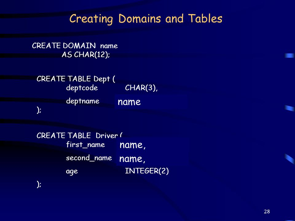 28 Creating Domains and Tables CREATE TABLE Dept ( deptcode CHAR(3), deptname CHAR(12) ); CREATE TABLE Driver ( first_name CHAR(12), second_nameCHAR(1