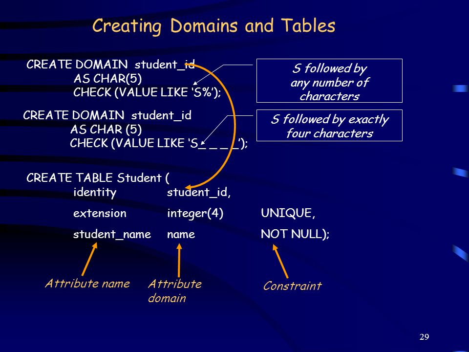 29 Creating Domains and Tables CREATE TABLE Student ( identitystudent_id, extension integer(4) UNIQUE, student_namenameNOT NULL); CREATE DOMAIN studen
