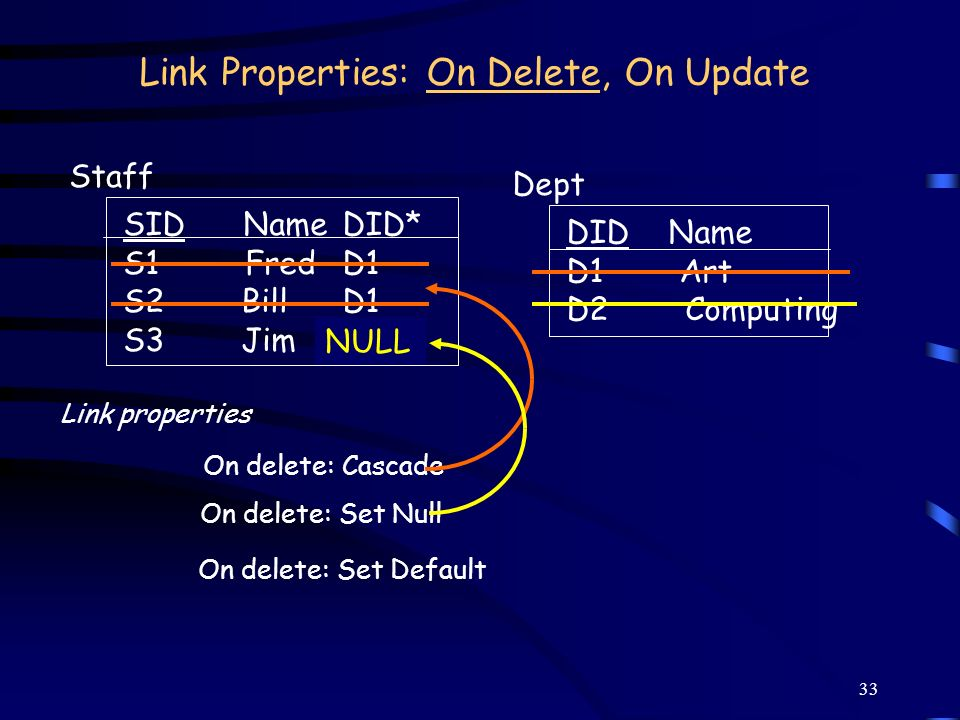 33 Link Properties: On Delete, On Update DID Name D1 Art D2 Computing Dept SID Name S1 Fred S2 Bill S3 Jim Staff DID* D1 D2 On delete: Cascade NULL On
