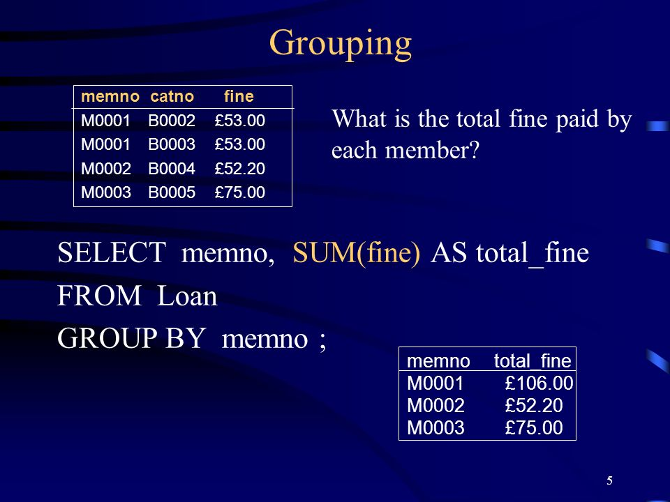 5 Grouping SELECT memno, SUM(fine) AS total_fine FROM Loan GROUP BY memno ; memno catno fine M0001B0002£53.00 M0001B0003£53.00 M0002B0004£52.20 M0003B