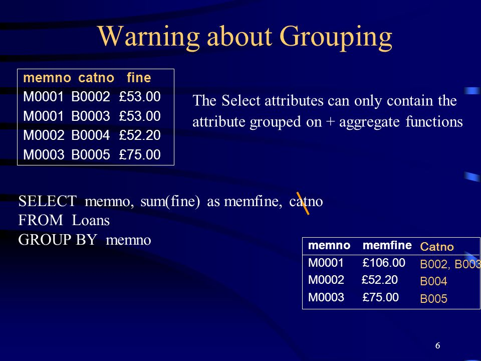 6 Warning about Grouping The Select attributes can only contain the attribute grouped on + aggregate functions memno catno fine M0001B0002£53.00 M0001