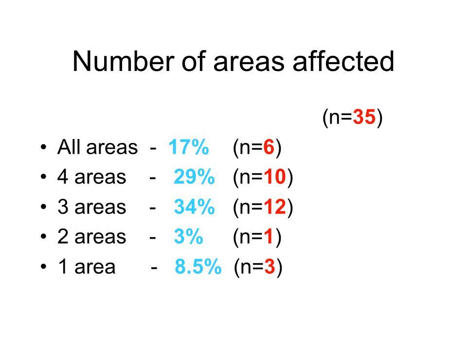 Number of areas affected (n=35) All areas - 17% (n=6) 4 areas - 29% (n=10) 3 areas - 34% (n=12) 2 areas - 3% (n=1) 1 area - 8.5% (n=3)