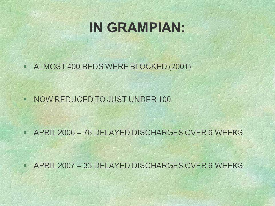 IN GRAMPIAN: §ALMOST 400 BEDS WERE BLOCKED (2001) §NOW REDUCED TO JUST UNDER 100 §APRIL 2006 – 78 DELAYED DISCHARGES OVER 6 WEEKS §APRIL 2007 – 33 DELAYED DISCHARGES OVER 6 WEEKS