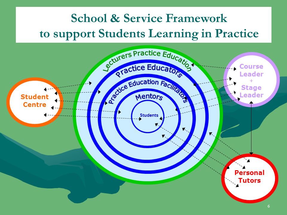 Students Course Leader + Stage Leader Personal Tutors Student Centre School & Service Framework to support Students Learning in Practice 6