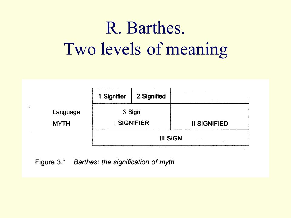 R. Barthes. Two levels of meaning