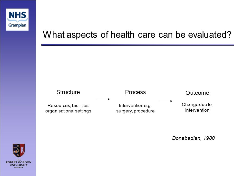 What aspects of health care can be evaluated? Outcome Change due to intervention Process Intervention e.g. surgery, procedure Structure Resources, fac
