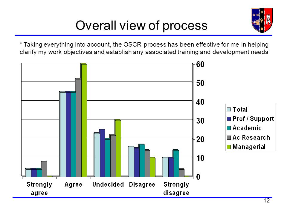 12 Overall view of process Taking everything into account, the OSCR process has been effective for me in helping clarify my work objectives and establish any associated training and development needs