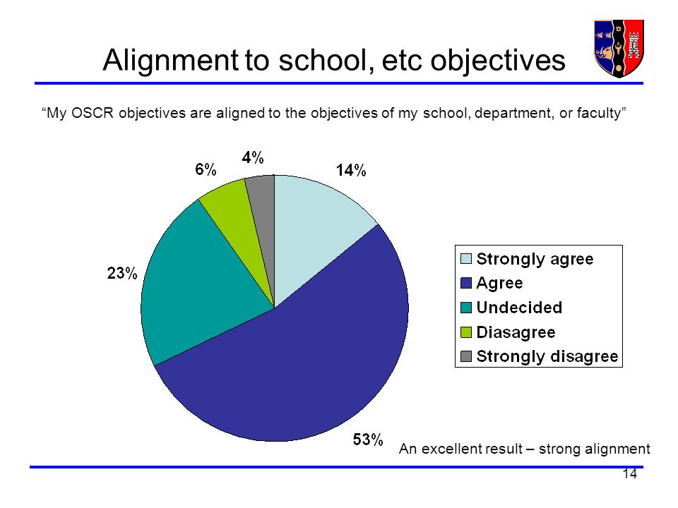14 Alignment to school, etc objectives My OSCR objectives are aligned to the objectives of my school, department, or faculty An excellent result – str
