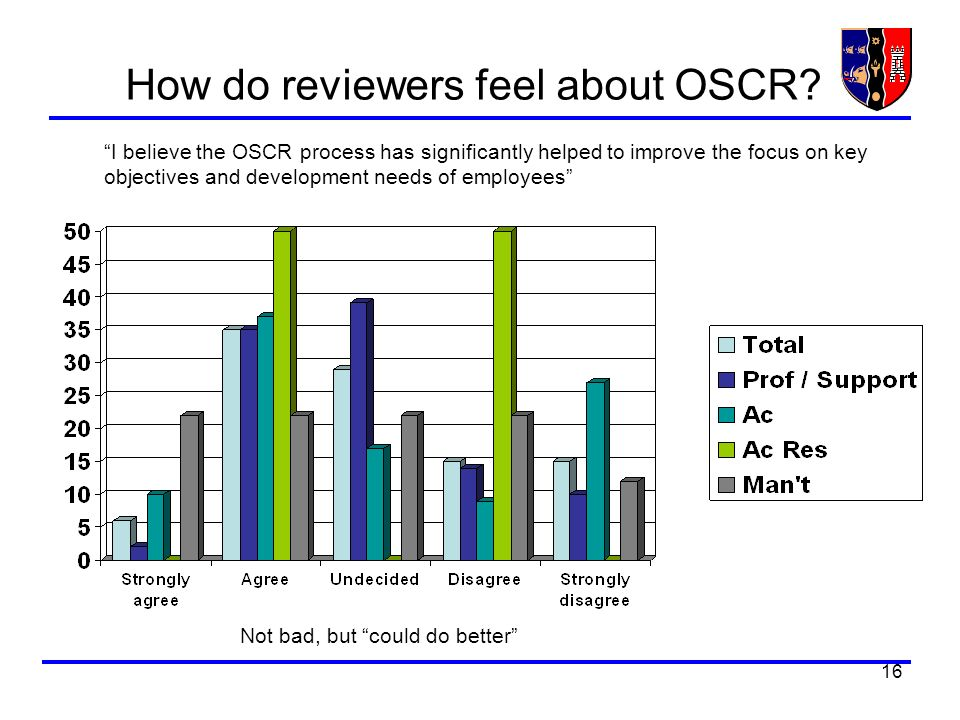 16 How do reviewers feel about OSCR? I believe the OSCR process has significantly helped to improve the focus on key objectives and development needs