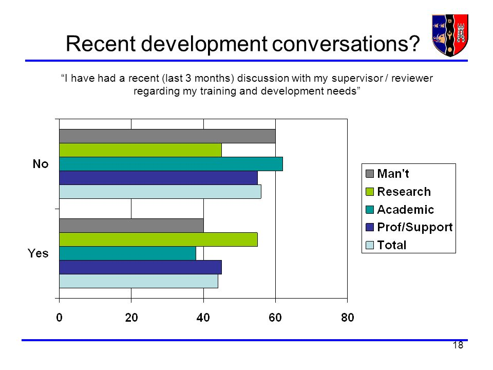 18 Recent development conversations? I have had a recent (last 3 months) discussion with my supervisor / reviewer regarding my training and developmen