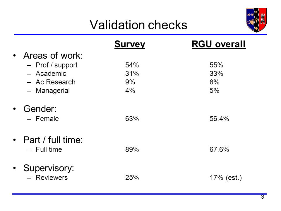 3 Validation checks Survey RGU overall Areas of work: –Prof / support54%55% –Academic31%33% –Ac Research 9%8% –Managerial4%5% Gender: –Female63%56.4% Part / full time: –Full time89%67.6% Supervisory: –Reviewers25%17% (est.)