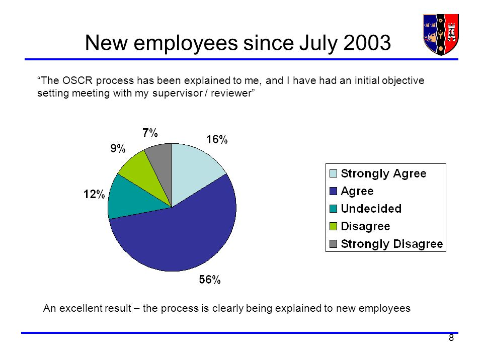 8 New employees since July 2003 The OSCR process has been explained to me, and I have had an initial objective setting meeting with my supervisor / reviewer An excellent result – the process is clearly being explained to new employees