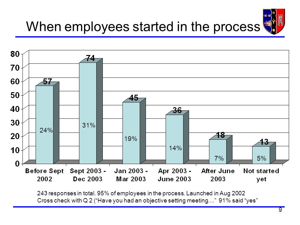 9 When employees started in the process 243 responses in total. 95% of employees in the process. Launched in Aug 2002 Cross check with Q 2 (Have you h